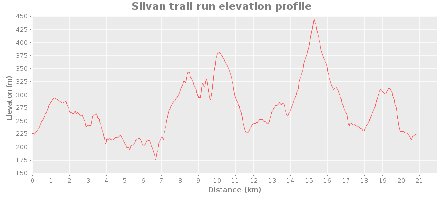 Silvan trail run elevation profile