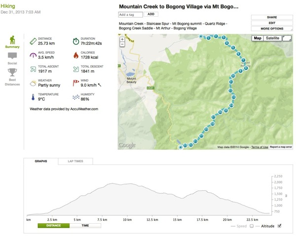 Mountain Creek to Bogong Village via Mt Bogong