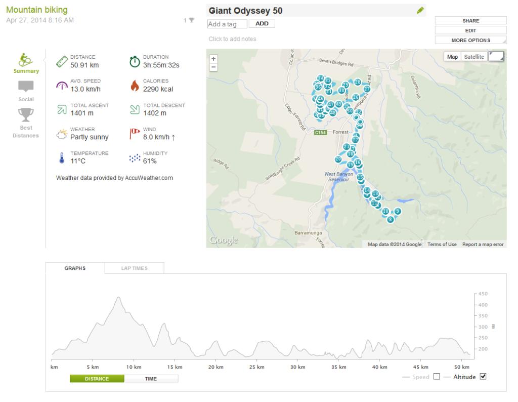Giant Odyssey 50km stats
